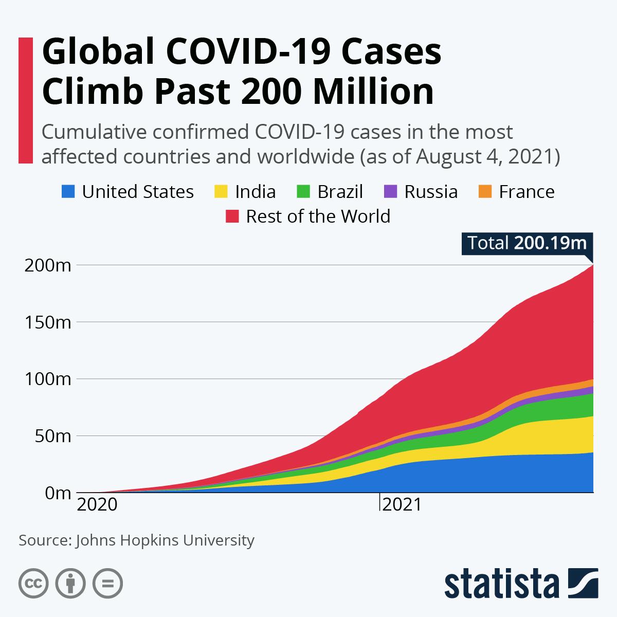 Global COVID-19 Cases Climb Past 200 Million