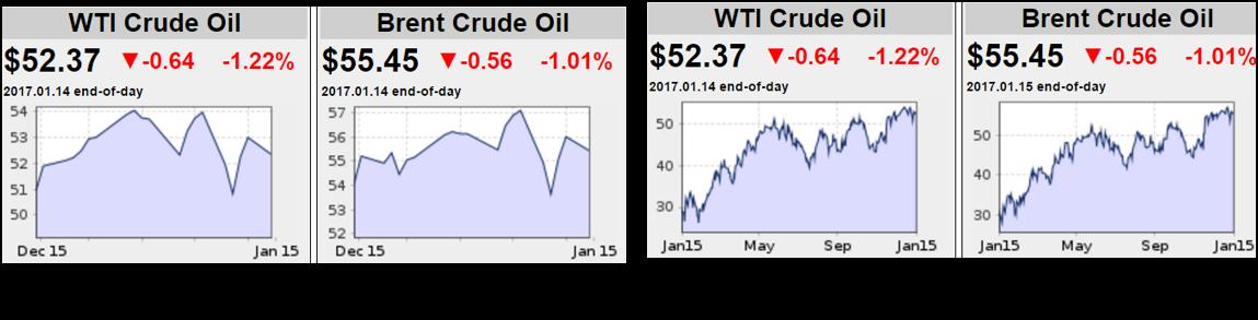 WTI Crude Oil & Brent Crude Oil 011617