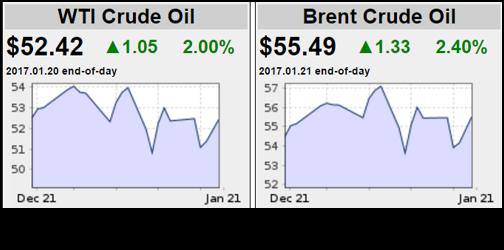 WTI Crude Oil & Brent Crude Oil 012317