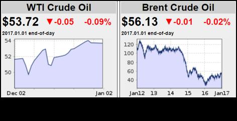 WTI Crude Oil & Brent Crude Oil 010417