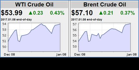 WTI Crude Oil & Brent Crude Oil 010917