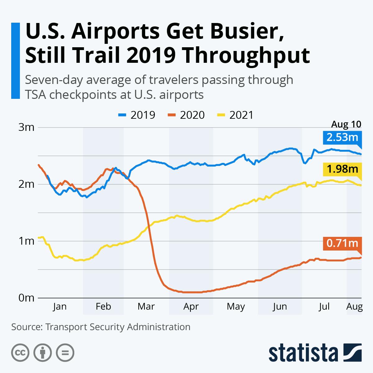 U.S. Airports Get Busier, Still Trail 2019 Throughput