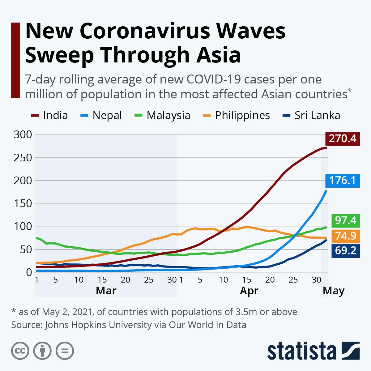 New Coronavirus Waves Sweep Through Asia