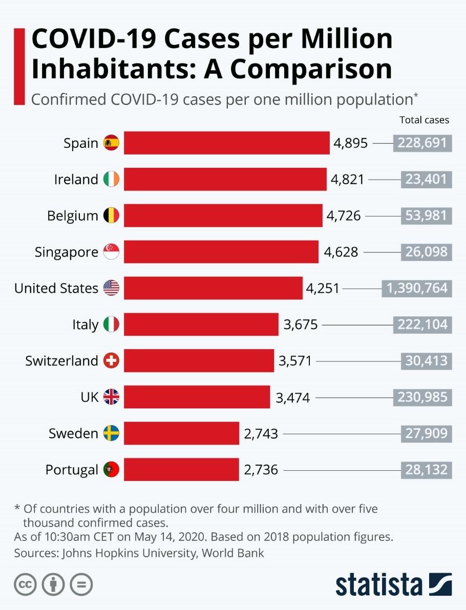 COVID-19 Cases per Million Inhabitants: A Comparison