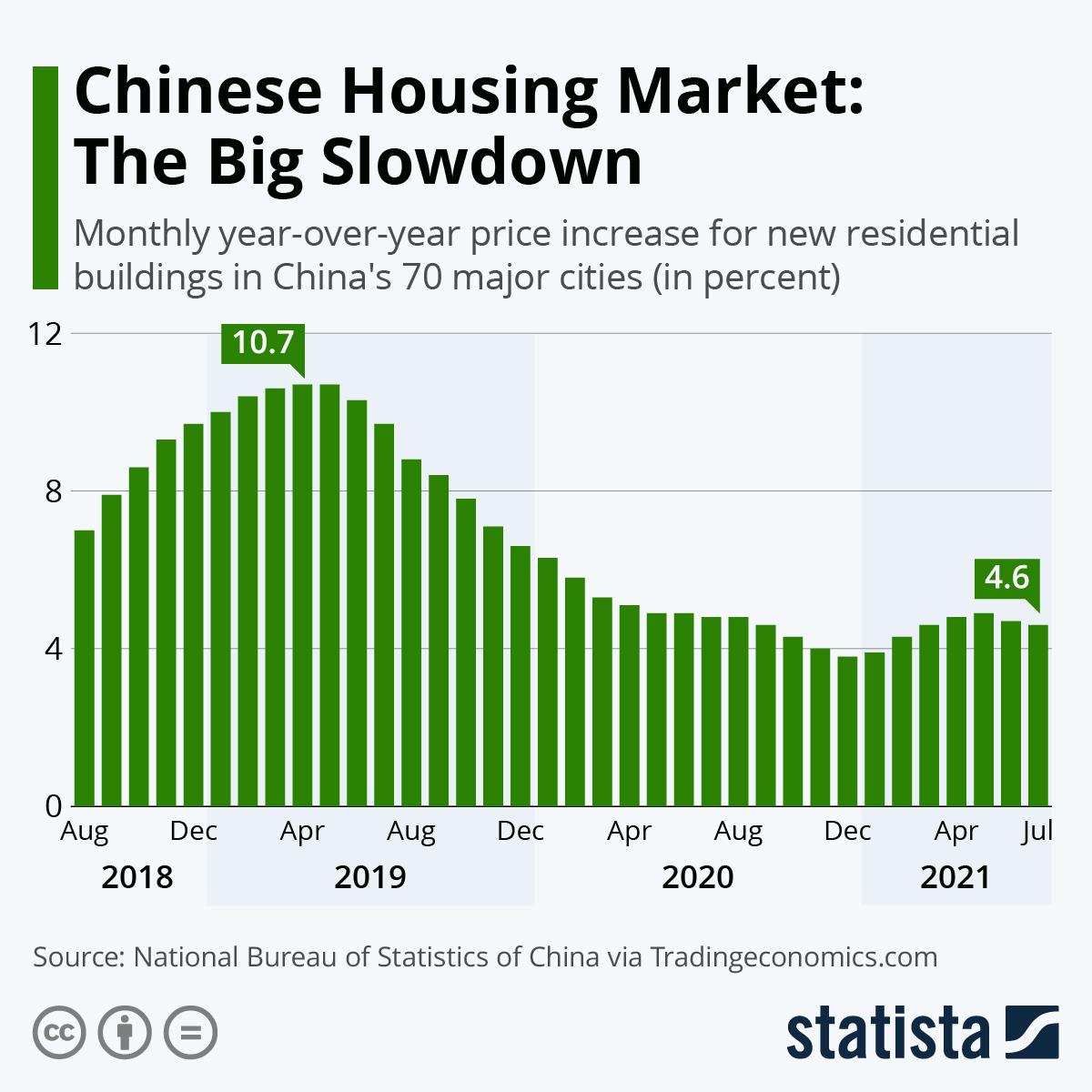 Chinese Housing Market: The Big Slowdown
