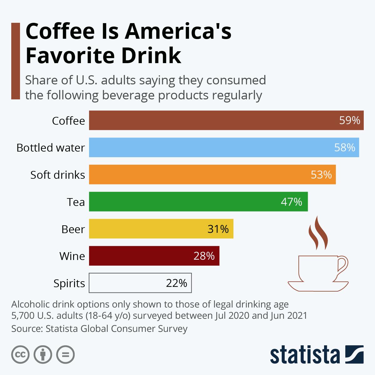 Coffee Is America's Favorite Drink