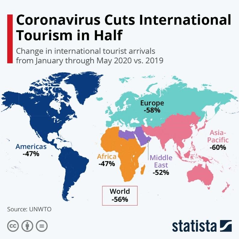 Coronavirus Cuts International Tourism in Half