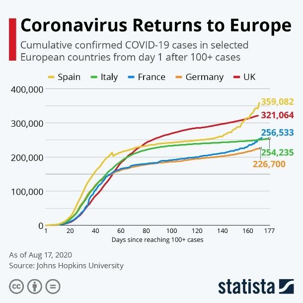 Coronavirus Returns to Europe