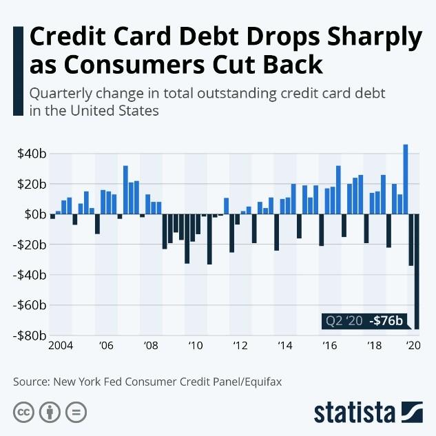 Credit Card Debt Drops Sharply