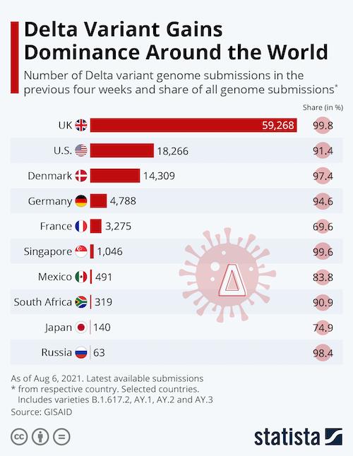 Delta Variant Gains Dominance Around the World
