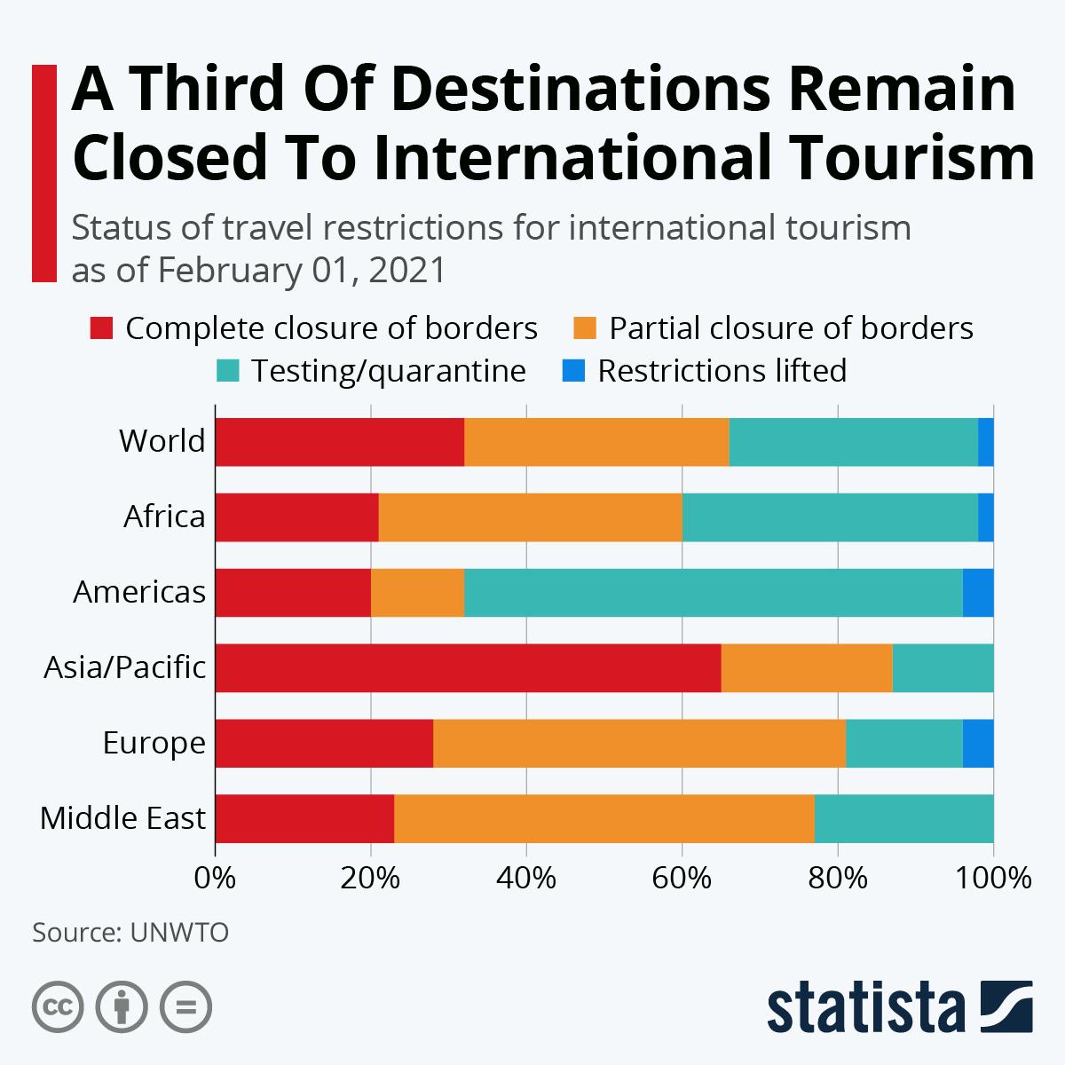 A Third of Destinations Remain Closed To International Tourism