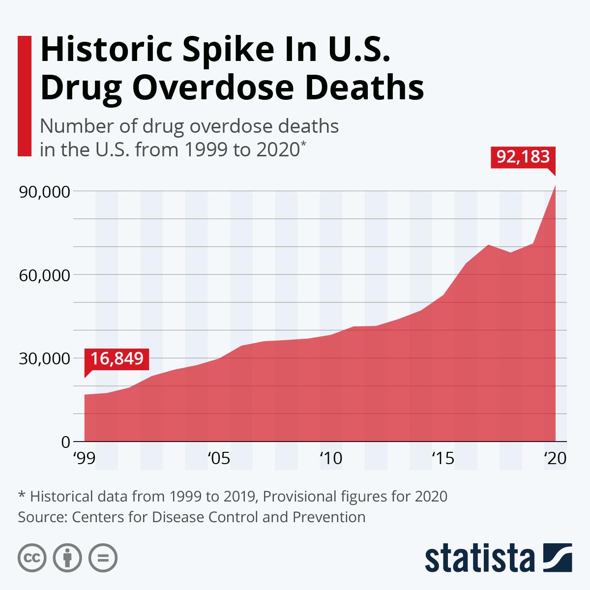 Historic Spike In U.S. Drug Overdose Deaths