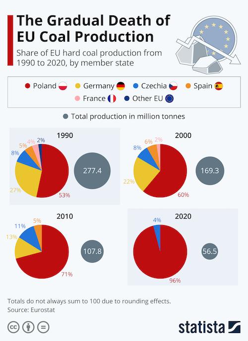 The Gradual Death of EU Coal Production