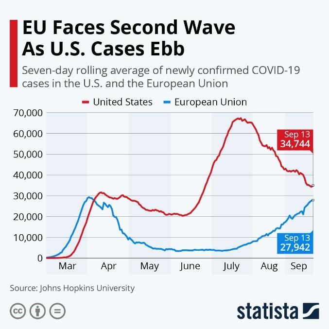 EU Faces Second Wave as US Cases Ebb