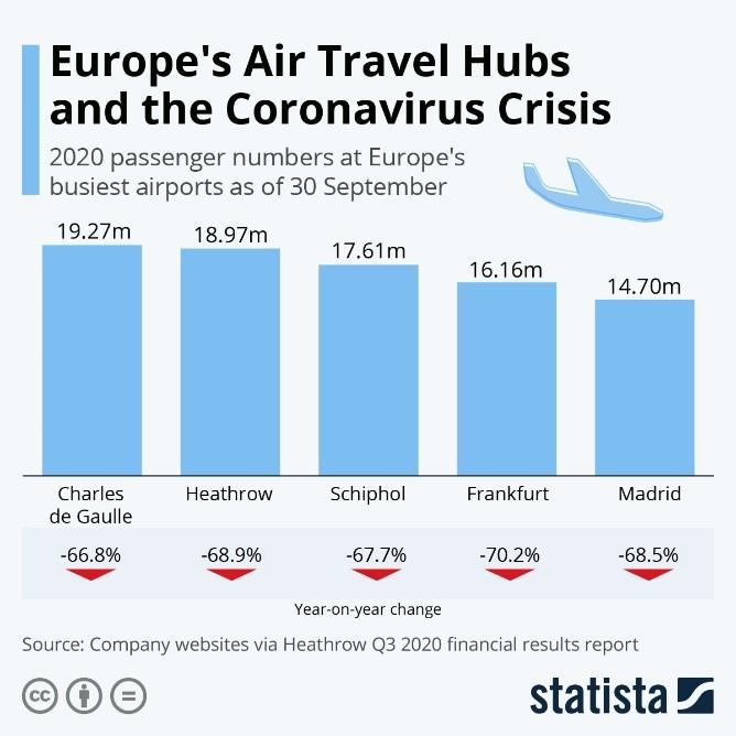 Europe's Air Travel Hubs and the Coronavirus Crisis