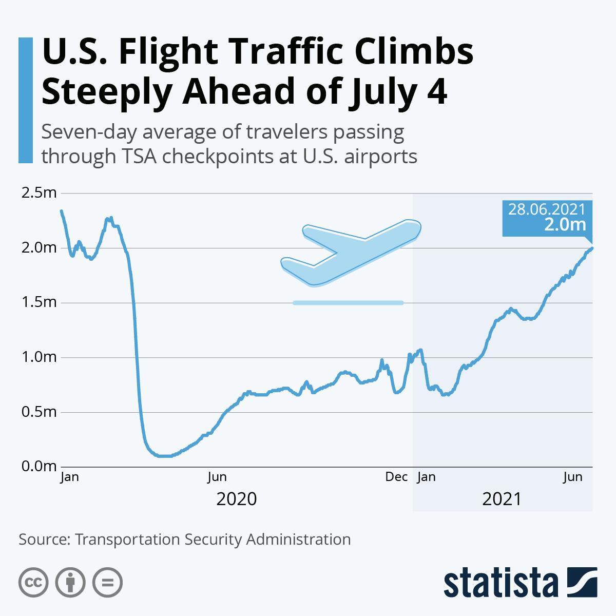 U.S. Flight Traffic Climbs Steeply Ahead of July 4