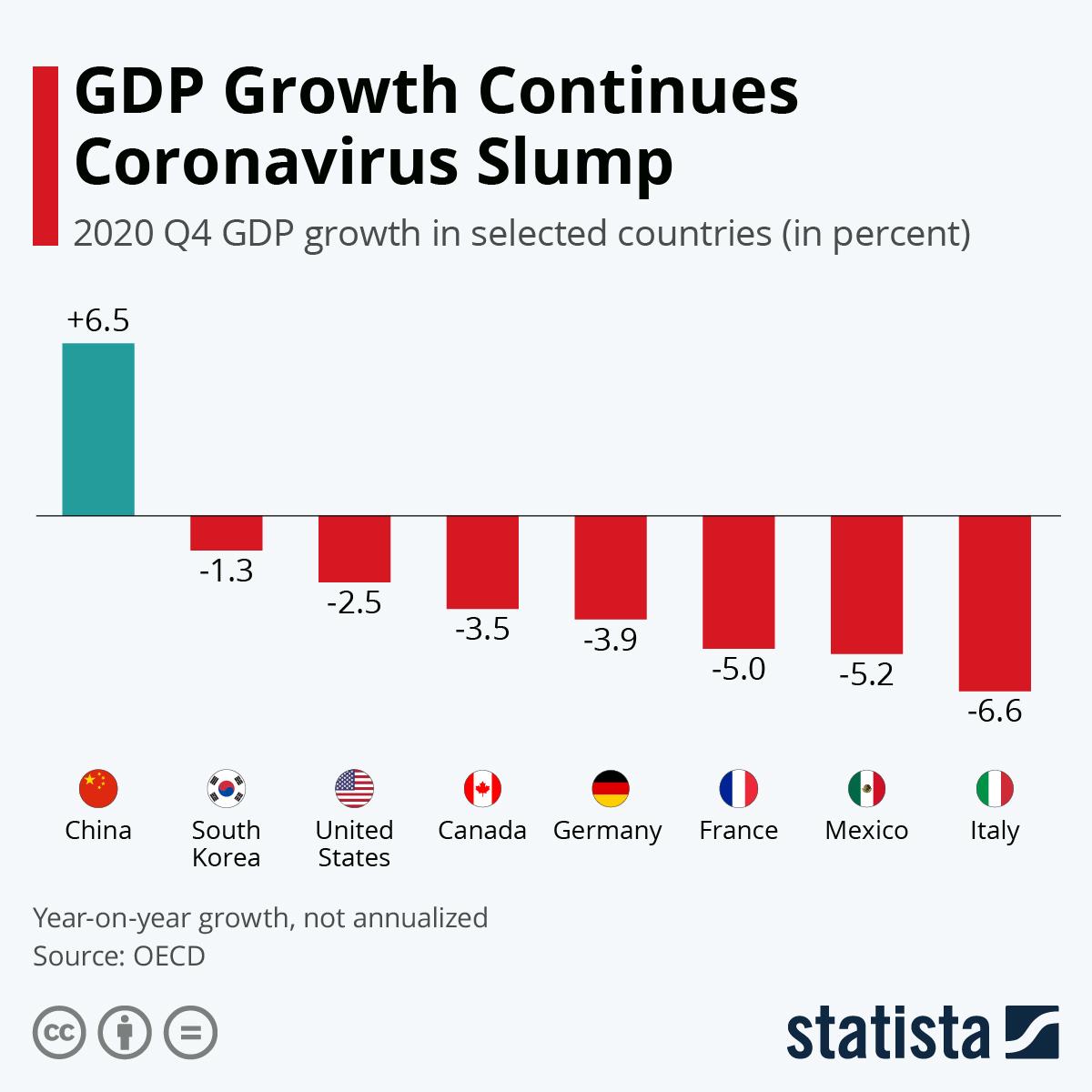 GDP Growth Continues Coronavirus Slump