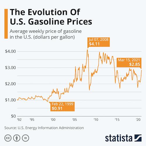 The Evolution Of U.S. Gasoline Prices
