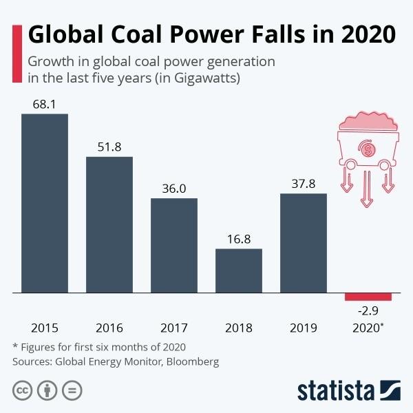 Global Coal Power Falls in 2020