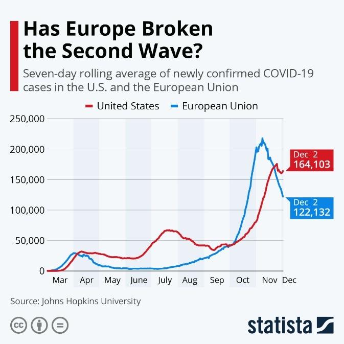 Has Europe Broken the Second Wave