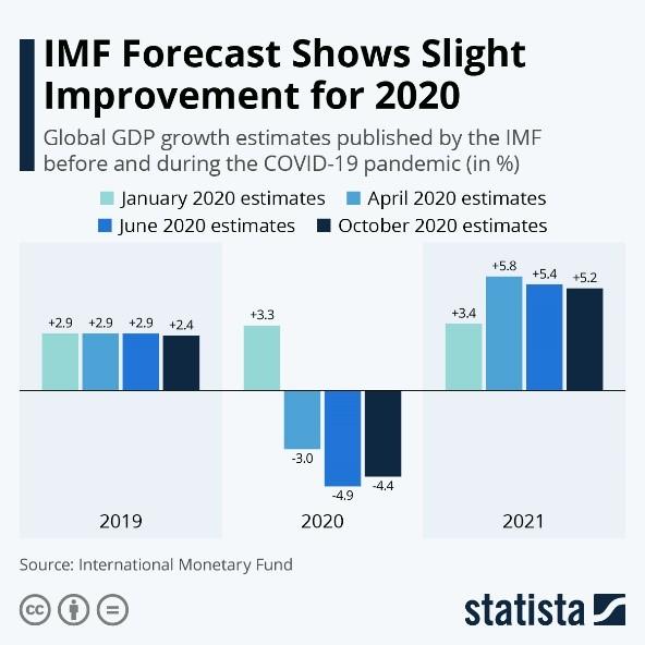 IMF Forecast Shows Slight Improvement for 2020