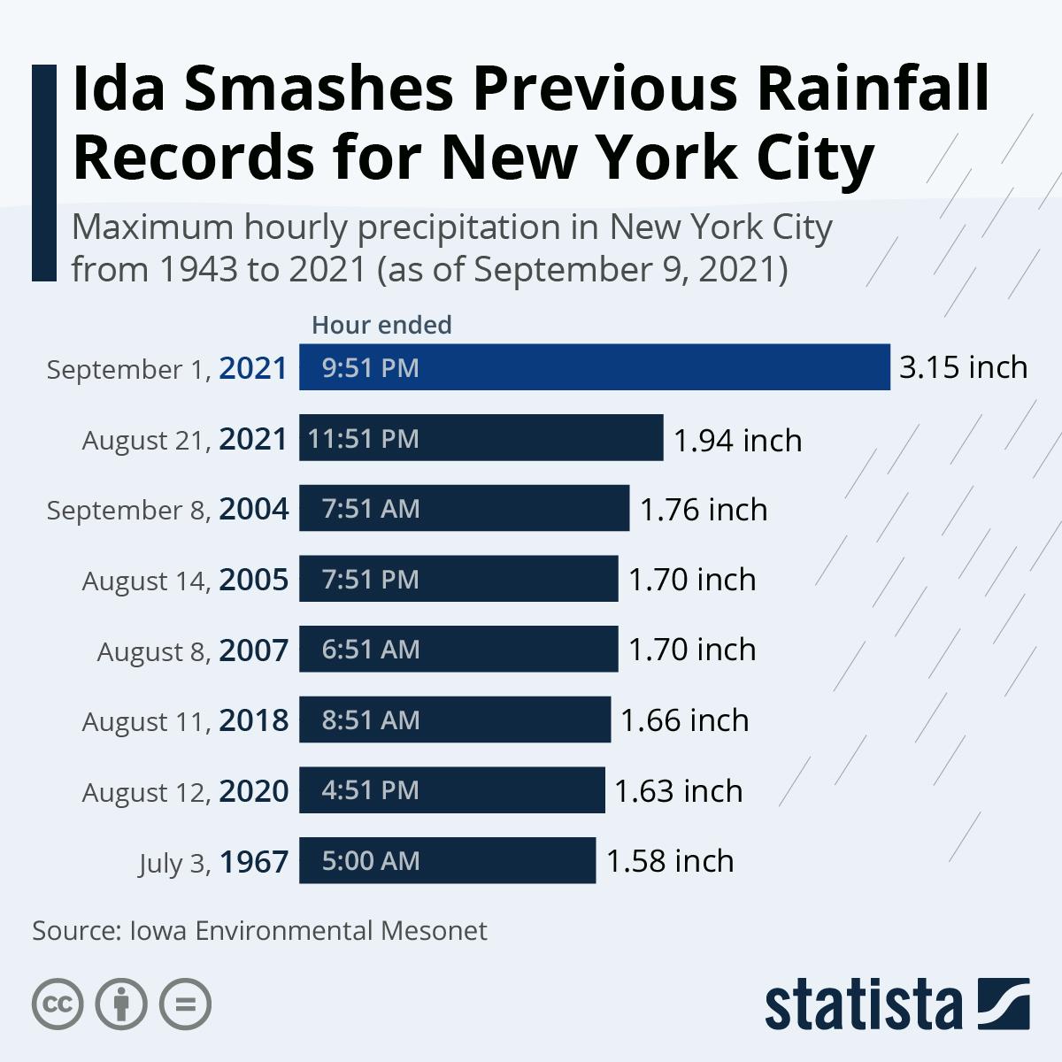 Ida Smashes Previous Rainfall Records for New York City