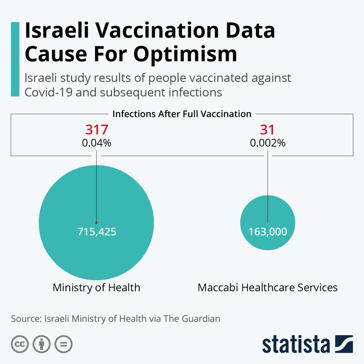Israeli Vaccination Data Cause For Optimism
