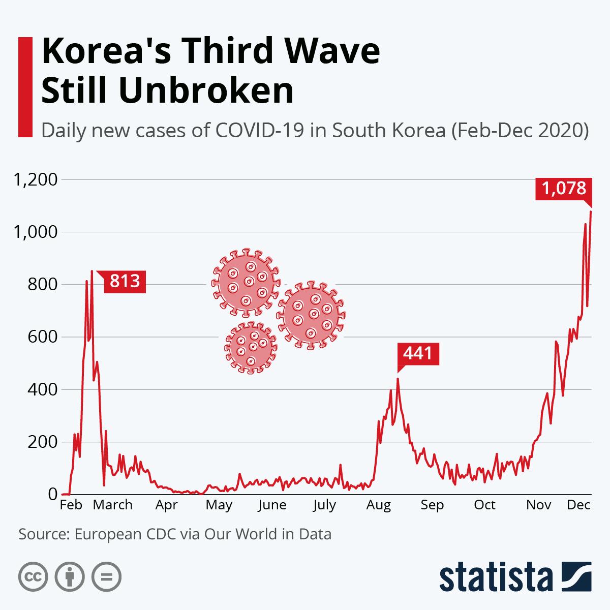 Koreas Third Wave Still Unbroken