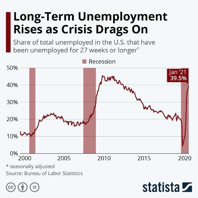 Long-Term Unemployment Rises as Crisis Drags On