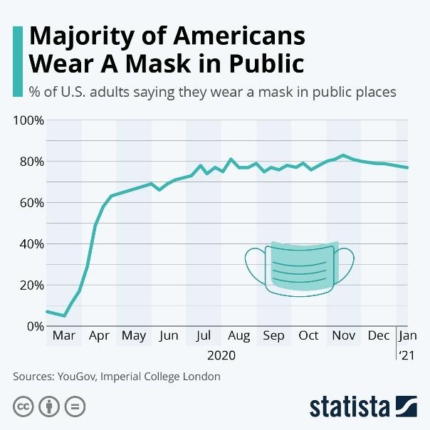 Majority of Americans Wear A Mask in Public