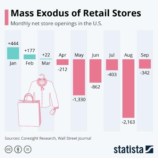Mass Exodus of Retail Stores