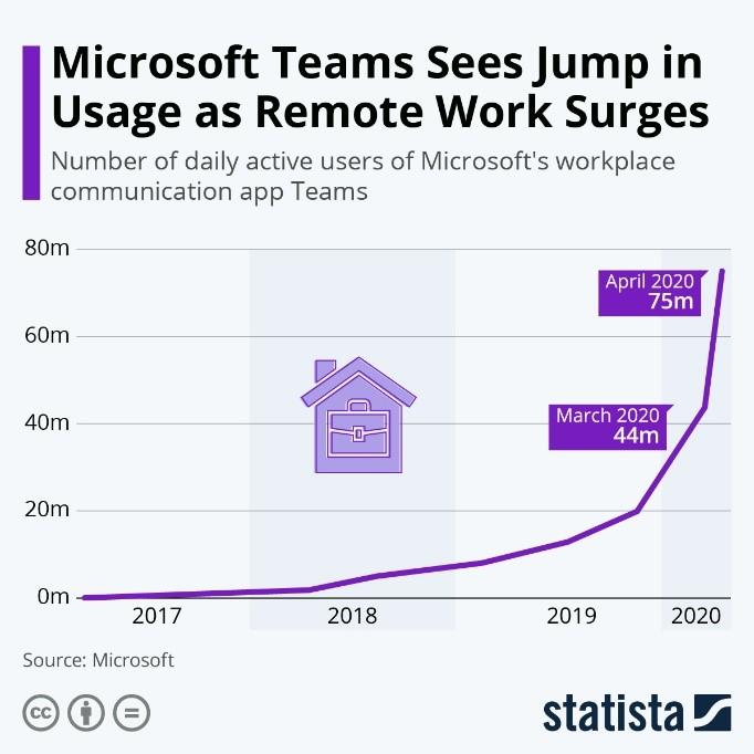 Microsoft Teams Sees Jump in Usage as Remote Work Surges