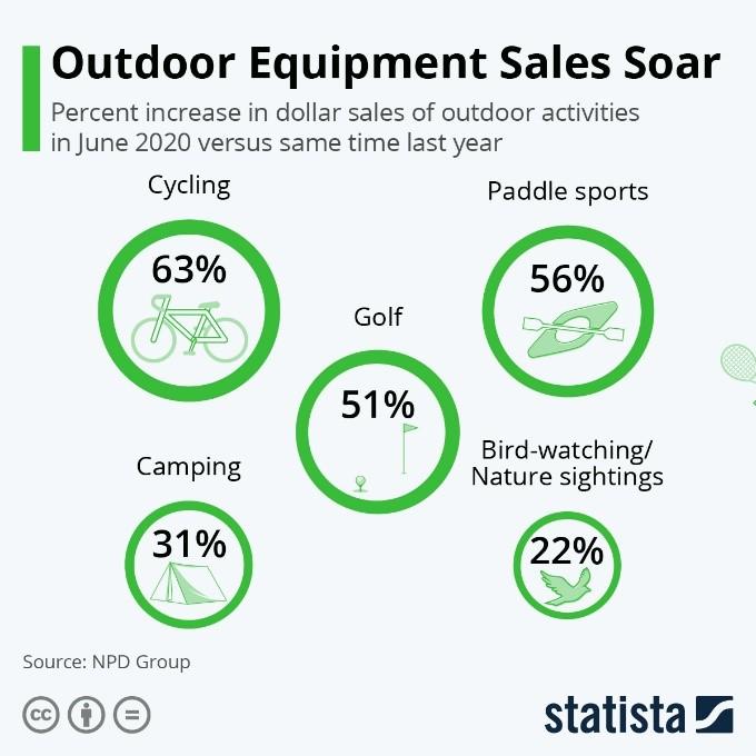 Outdoor Equipment Sales Soar