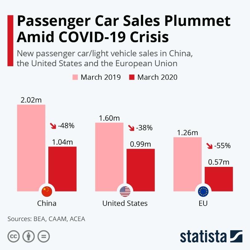 Passenger Car Sales Plummet Amid COVID-19 Crisis