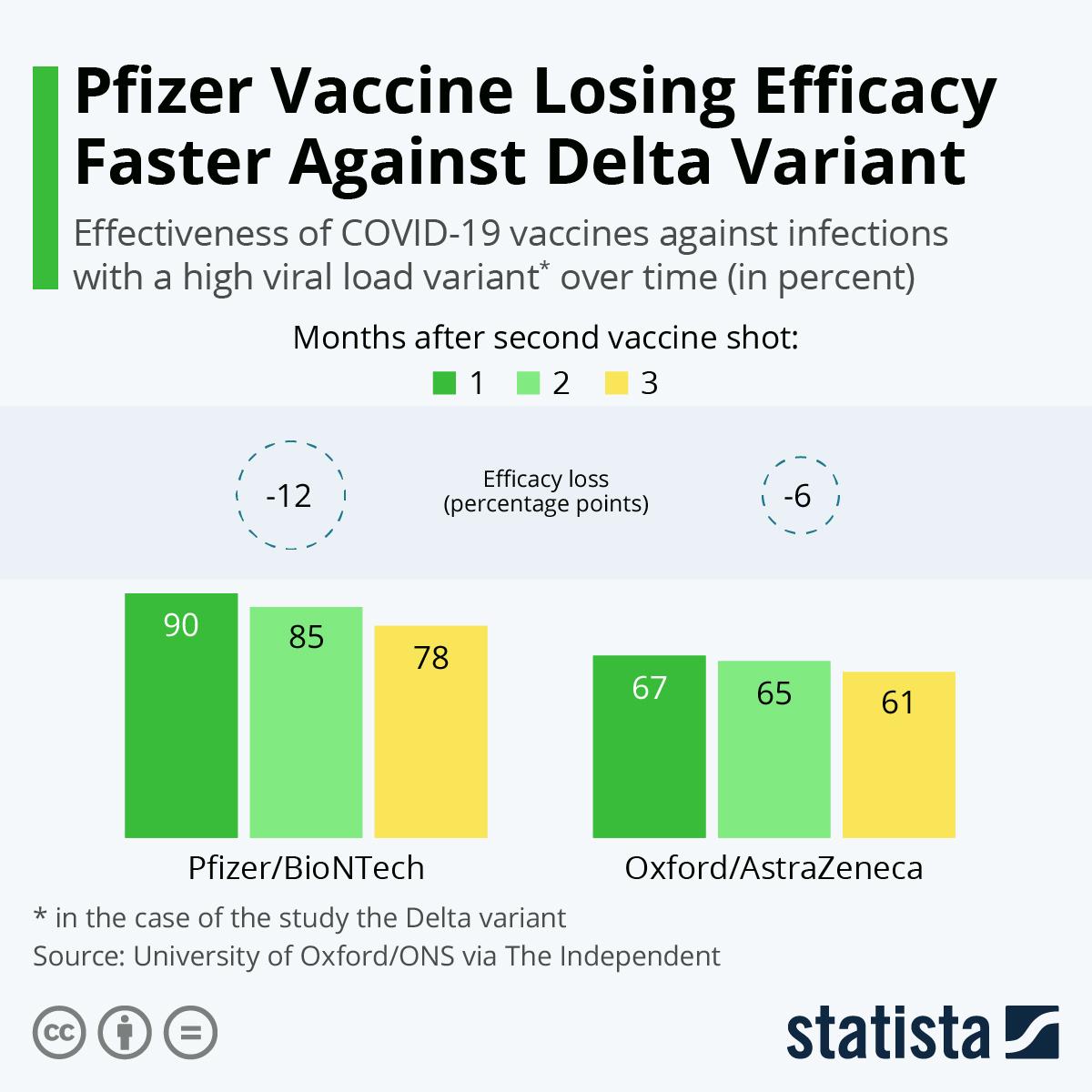 Pfizer Losing Efficacy Faster Against Delta Variant