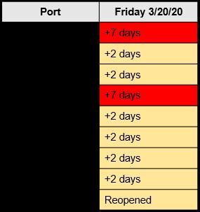 M. Holland COVID-19 March 20 Bulletin Chart