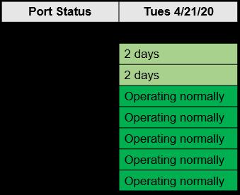 M. Holland COVID-19 April 21 Bulletin Port Status Chart