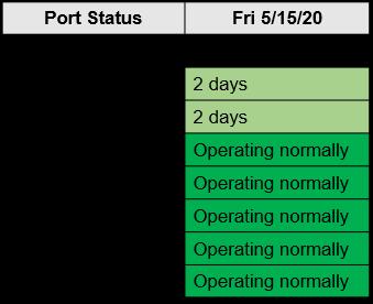 M. Holland COVID-19 May 15 Bulletin Port Status Chart