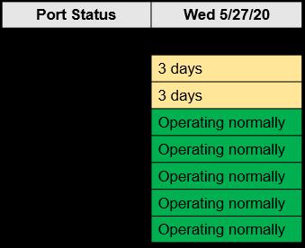 M. Holland COVID-19 May 27 Bulletin Port Status Chart