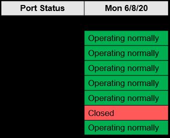 M. Holland COVID-19 June 8 Bulletin Port Status Chart