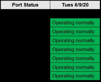 M. Holland COVID-19 June 9 Bulletin Port Status Chart