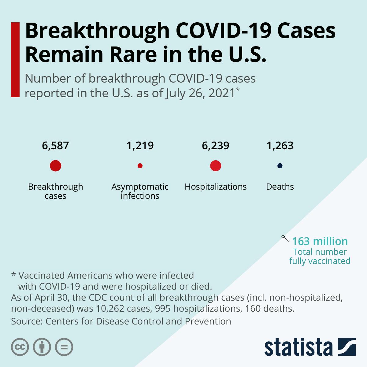 Breakthrough COVID-19 Cases Remain Rare In The U.S.
