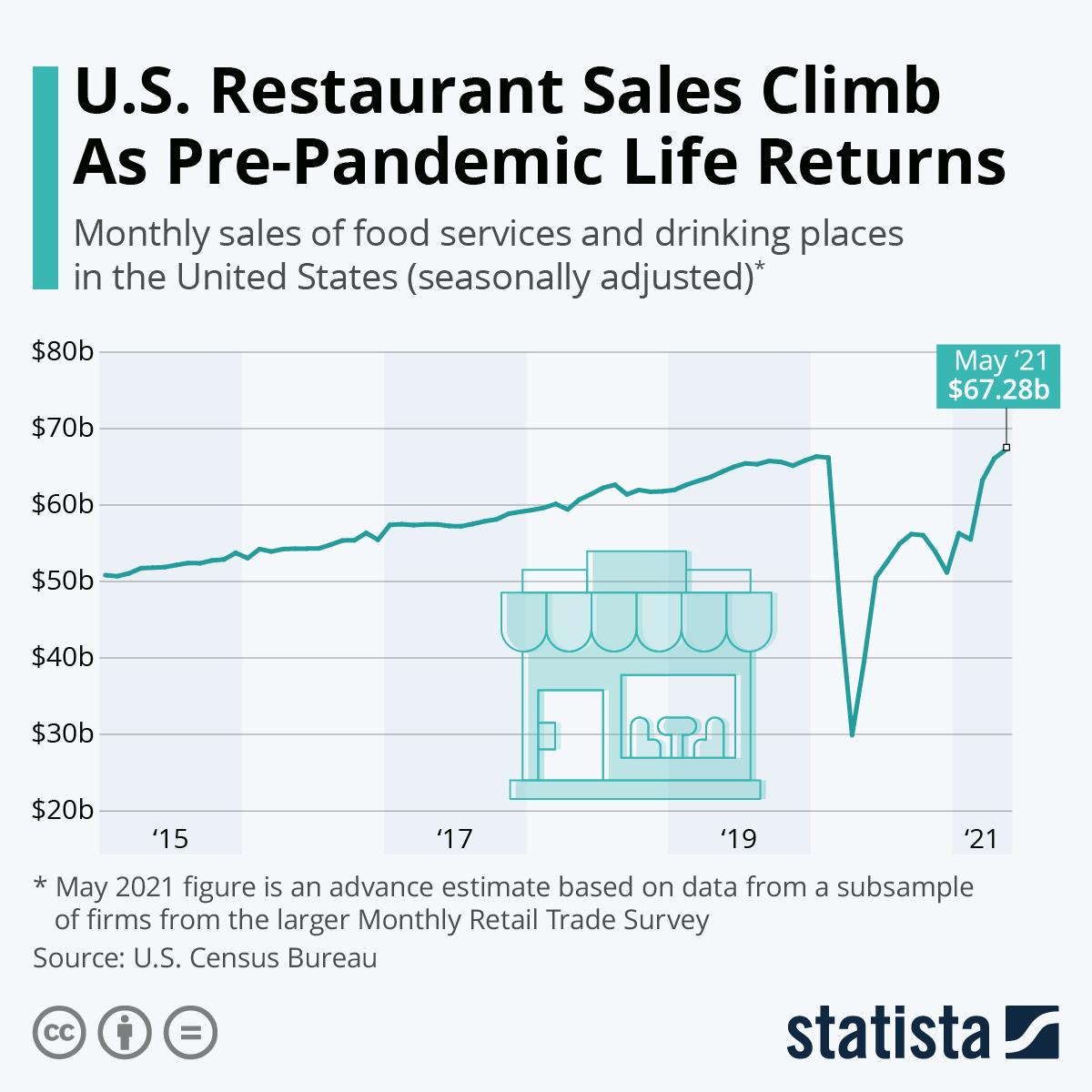 U.S. Restaurant Sales Climb As Pre-Pandemic Life Returns