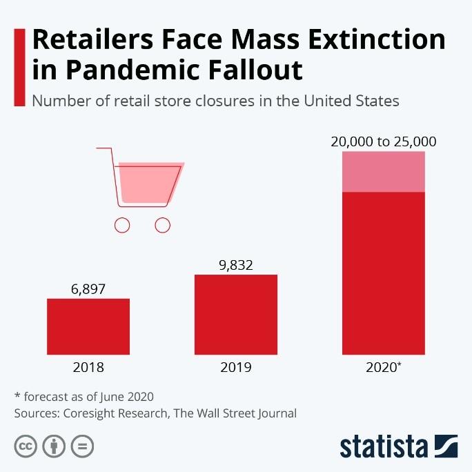 Retailers Face Mass Extinction