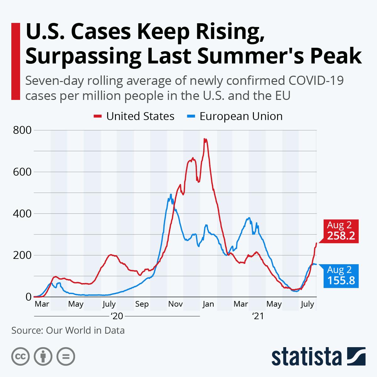 U.S. Cases Keep Rising, Surpassing Last Summer's Peak
