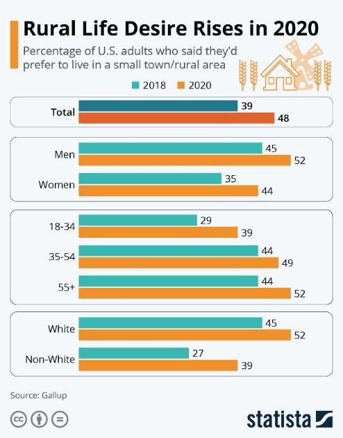 Rural Life Desire Rises in 2020