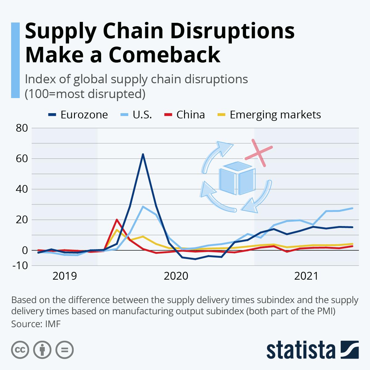Supply Chain Disruptions Make a Comeback