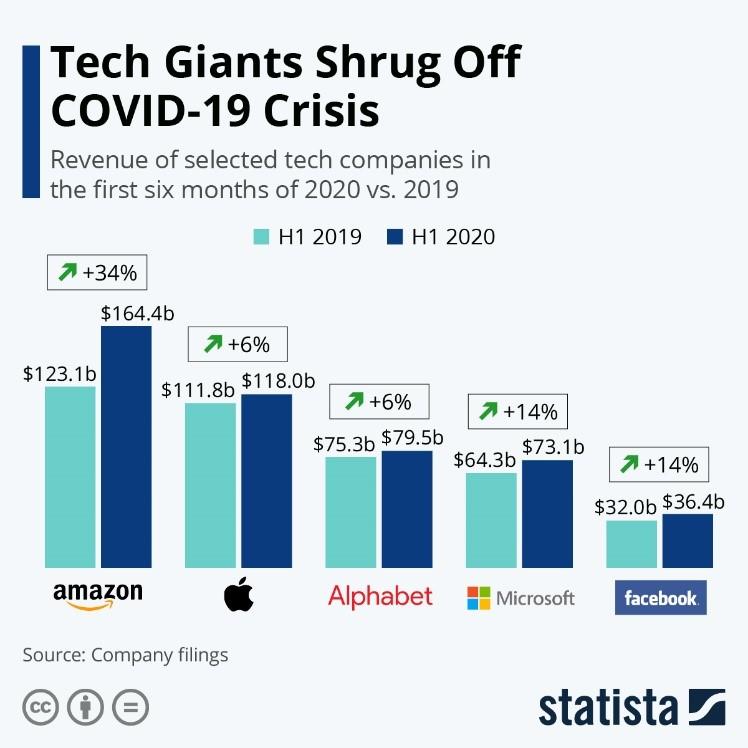 Tech Giants Shrug Off COVID-19 Crisis