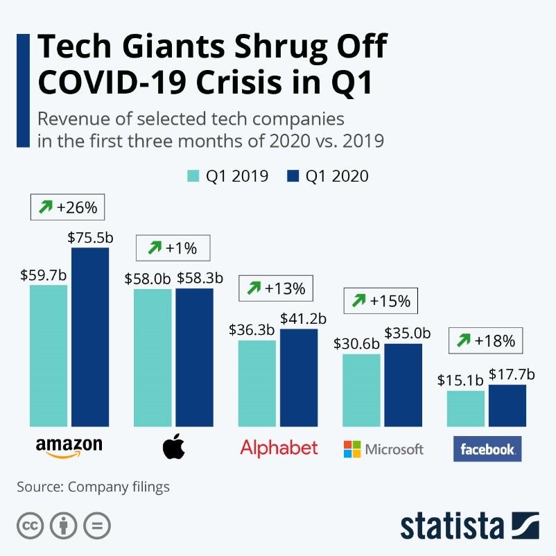 Tech Giants Shrug Off COVID-19 Crisis in Q1