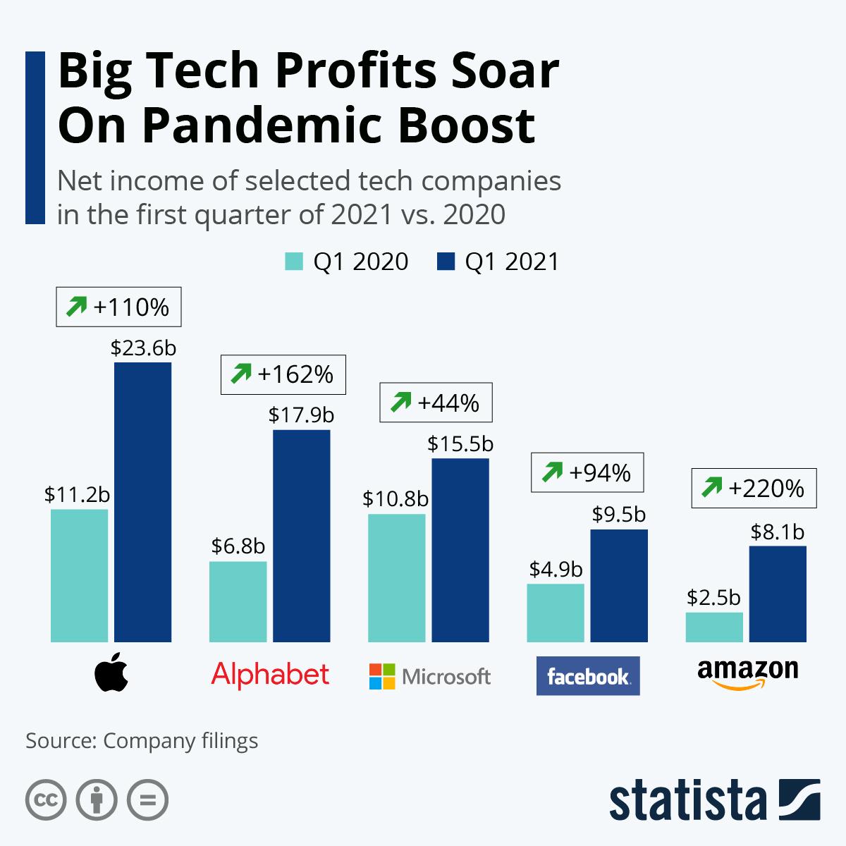 Big Tech Profits Soar On Pandemic Boost